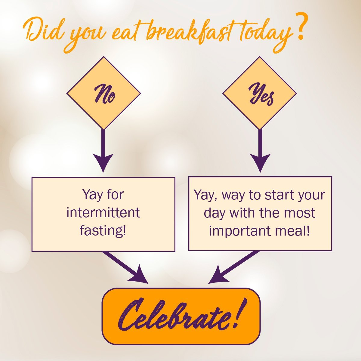 Did you eat breakfast today? No, ya for intermittent fasting! Yes, yay way to start your day with the most important meal! Celebrate!