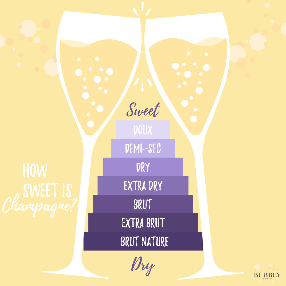 How sweet is champagne?  The sweetness levels defined.