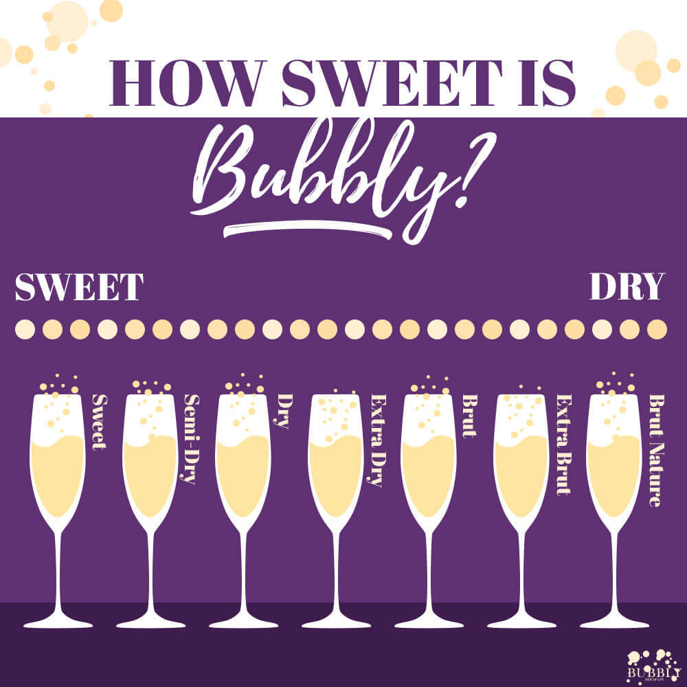 The bubbly sweetness scale.  A great reference tool when shopping for new types of sparkling wine.