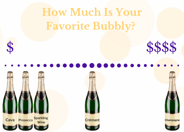 How much is your favorite bubbly wine?