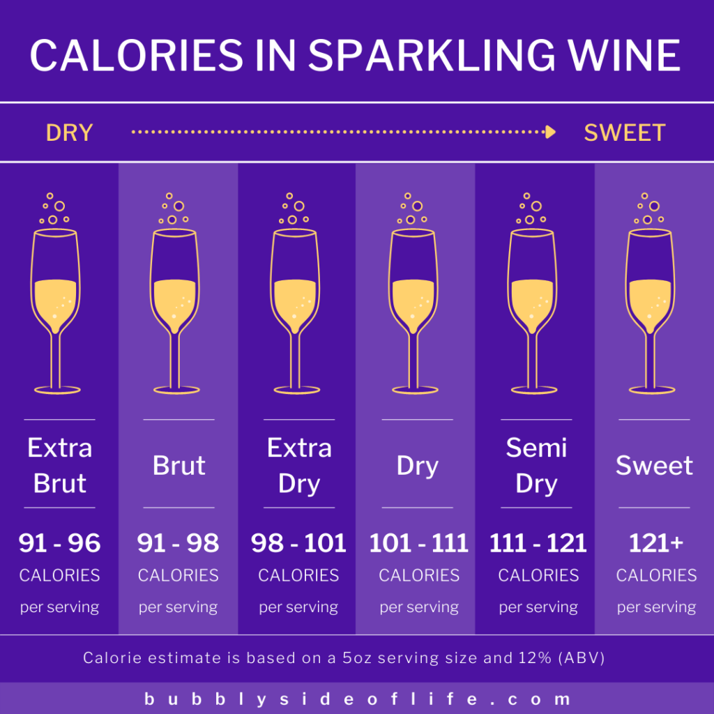 Calories in sparkling wine per 5 oz serving cheat sheet.