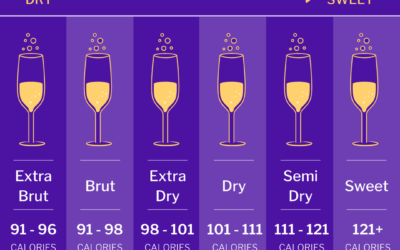 Debunking Misconceptions: Revealing How Many Calories in Sparkling Wine