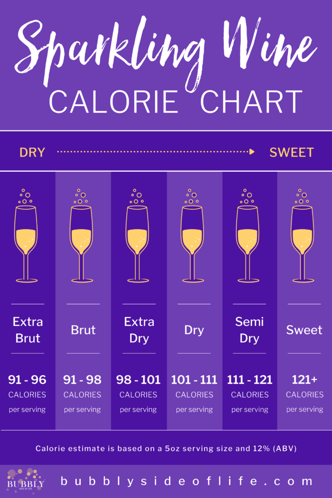 How many calories are in sparkling wine? Check out this chart to see the calorie count in your favorite sparkling wines. How many carbs are in sparkling wine? Check out my blog to find out! I hope by the end of reading my blog post, you will be ready to pop that bottle in celebration and enjoy drinking your sparkling wine without any guilt! Follow along here to learn more about bubbly! | Calorie Counting Chart | Sparkling Wine Calorie Chart | Wine Calories Chart | Low Carb Keto | Low Carb Wine