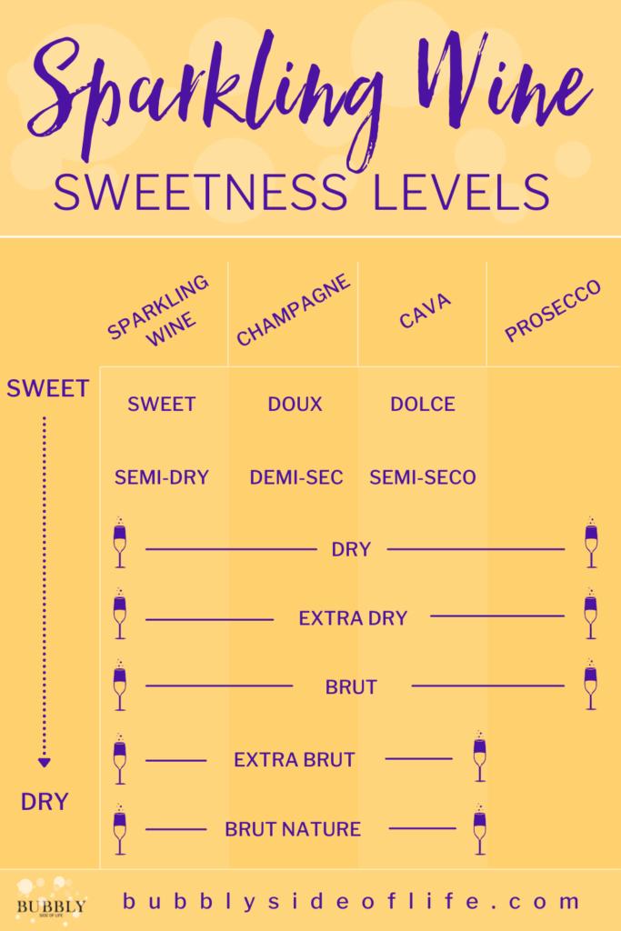 Sparkling Wine Sweetness Levels defined