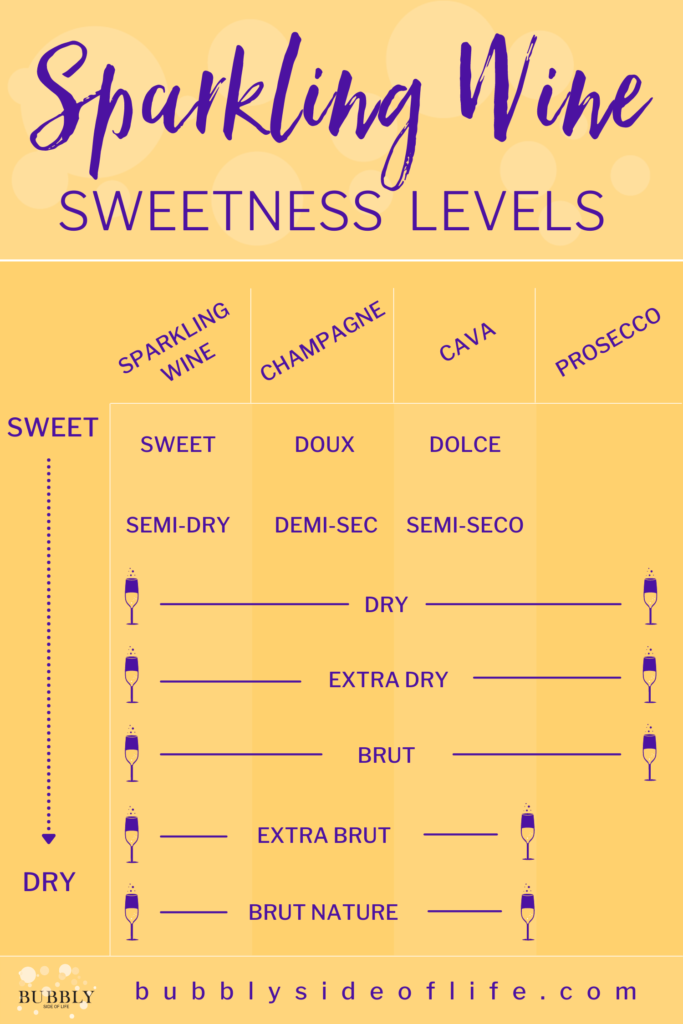 Learn how to interpret sparkling wine sweetness levels. Warning: Dry = Sweet. As you're shopping for your next bottle of bubbly, use this chart to reference the labels for these terms to help you decide the level of sweetness in that particular bottle. Check out my blog for more bubbly knowledge and follow along here for all things bubbly! | Sparkling Wine Sweetness Chart | Wine Sweetness Chart | Wine Sweetness Scale | Wine Dry to Sweet Chart