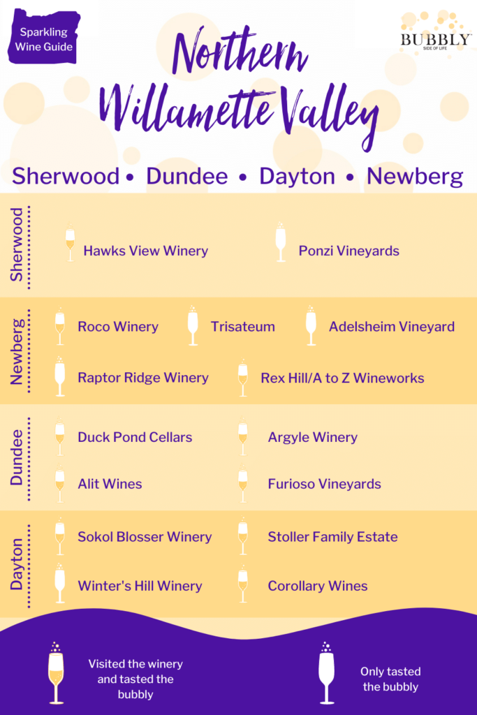 Northern Willamette Valley Guide to Sparkling Wine